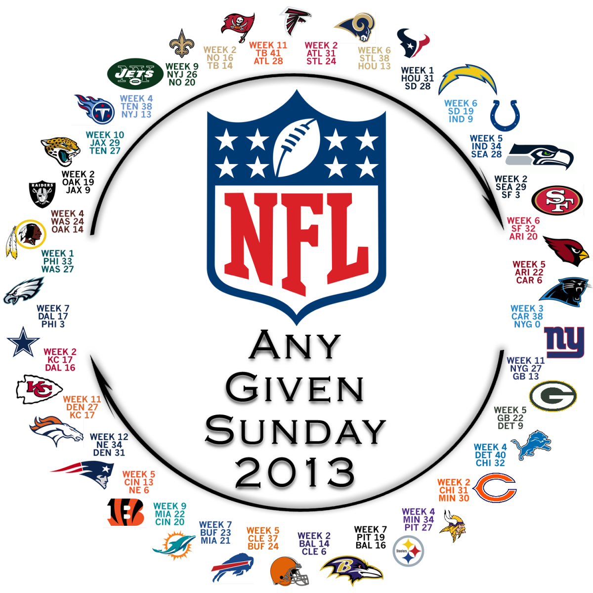 The NFL's 2013 Circle of Parity