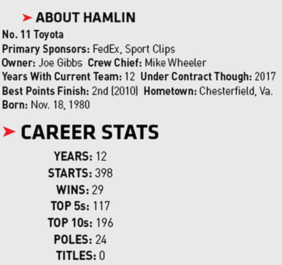 Denny Hamlin Monster Energy Drink NASCAR Driver Profile
