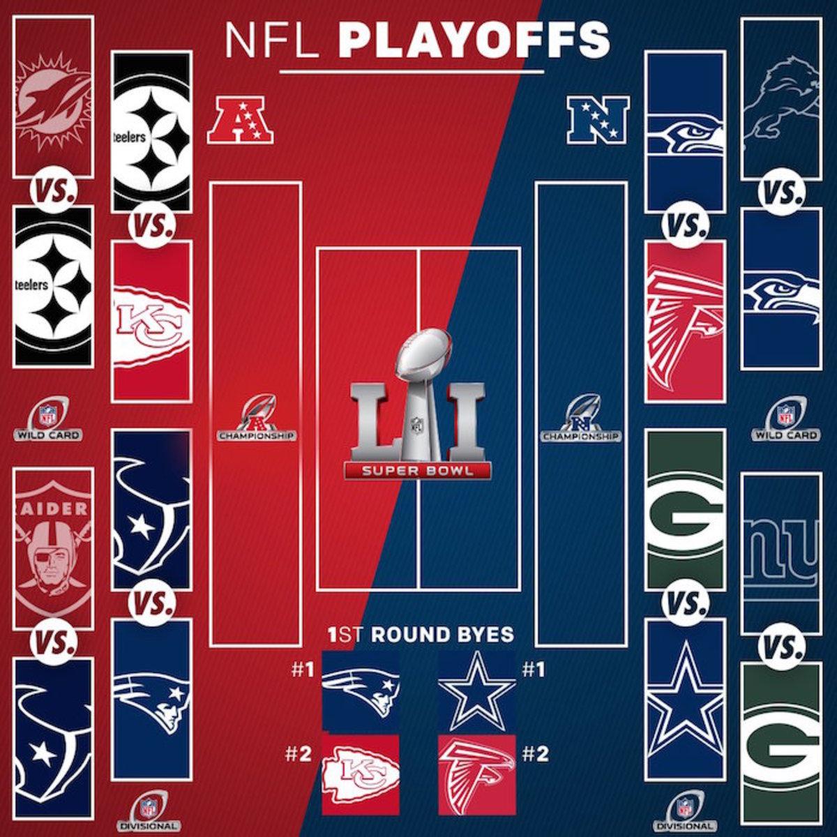NFL Playoff Bracket (Updated)