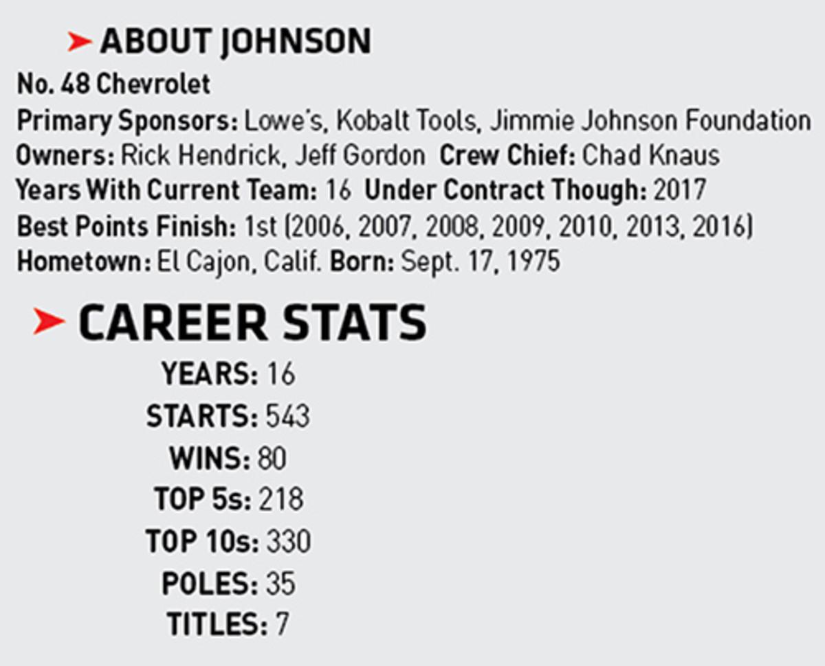 Jimmie Johnson: 2017 NASCAR Season Driver Preview