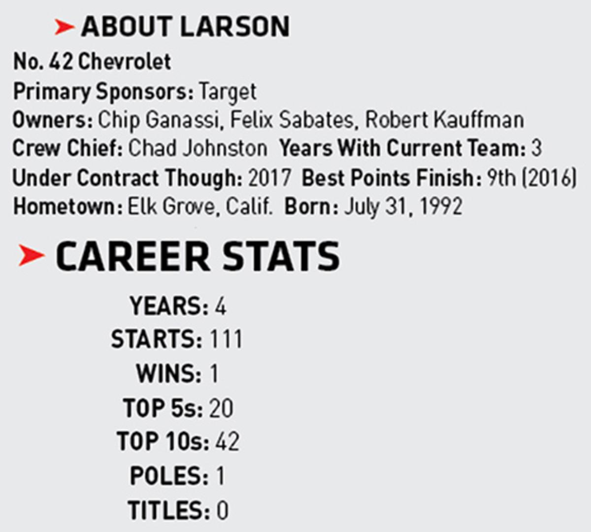 Kyle Larson stats, car number, sponsors, more