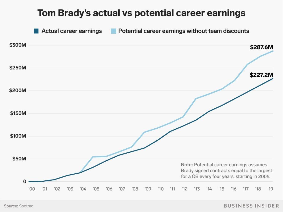 Tom Brady's net worth