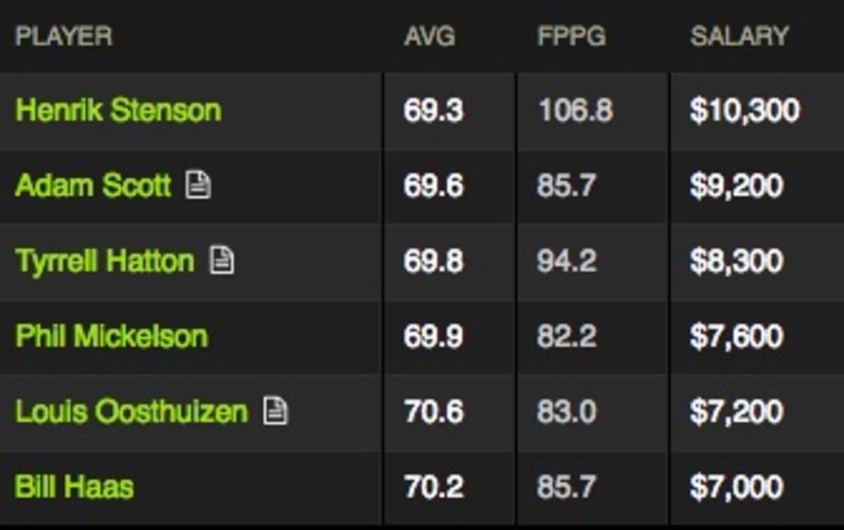 DraftKings Lineup Picks for WGC Mexico Championship
