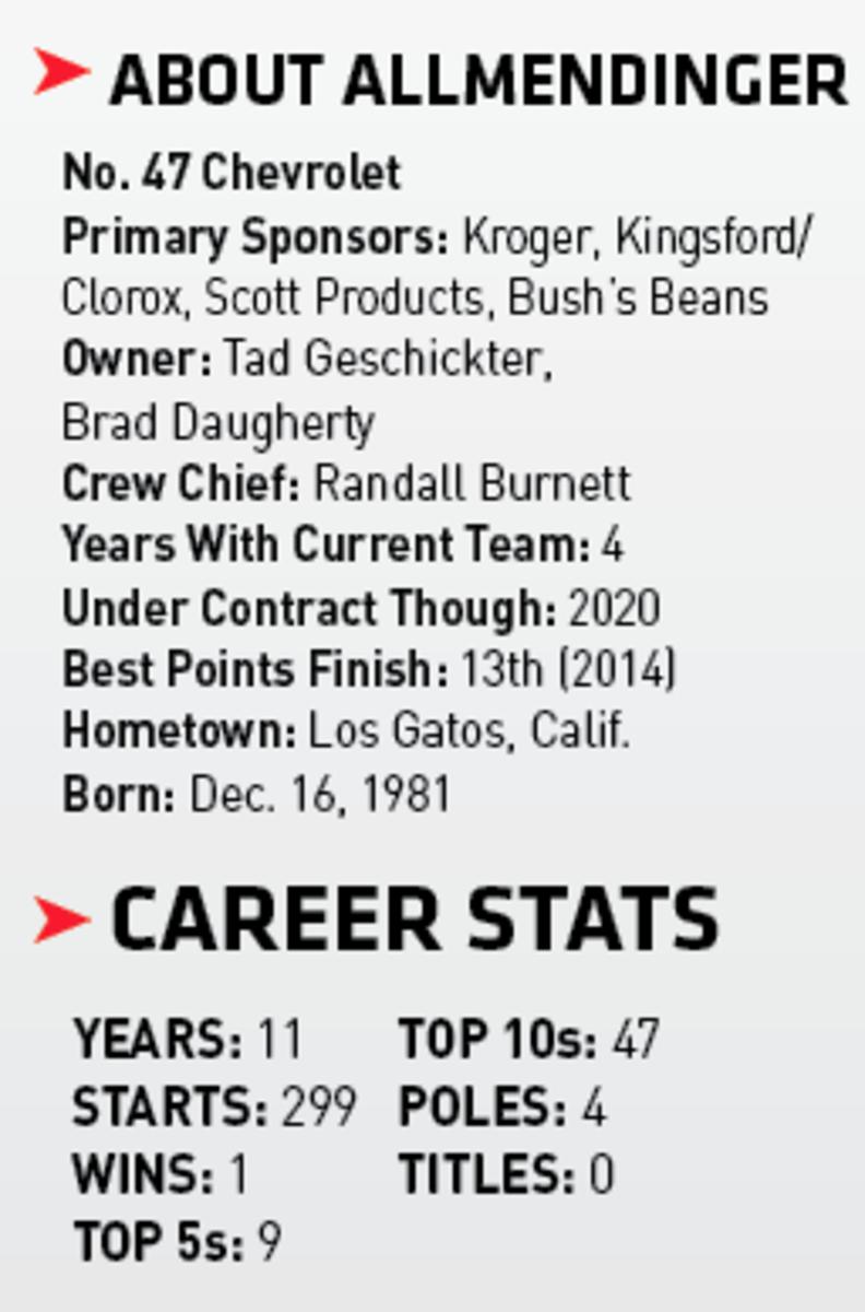 AJ Allmendinger's NASCAR stats