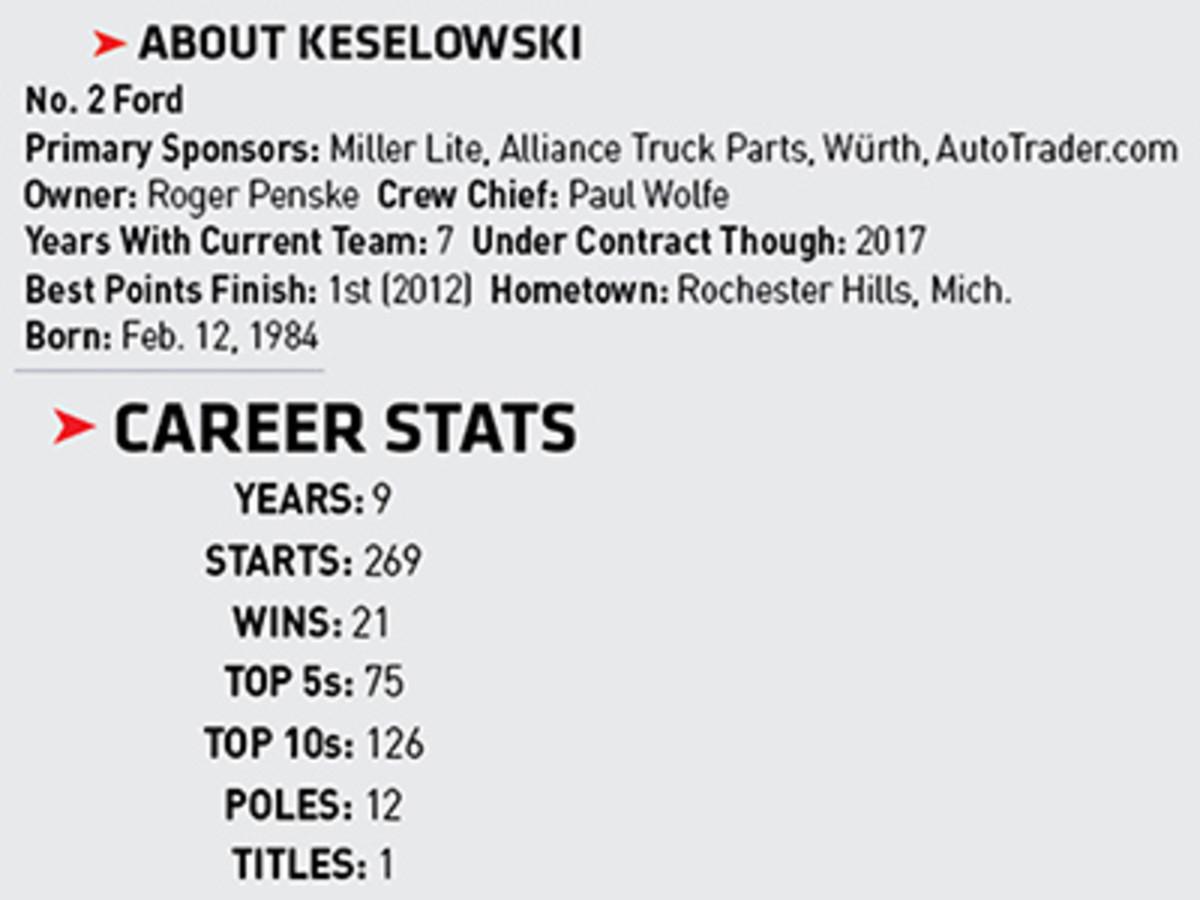 Brad Keselowski Monster Energy NASCAR Cup stats