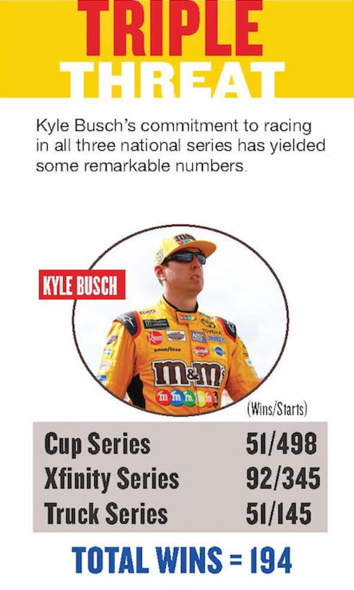 Kyle Busch Race Wins