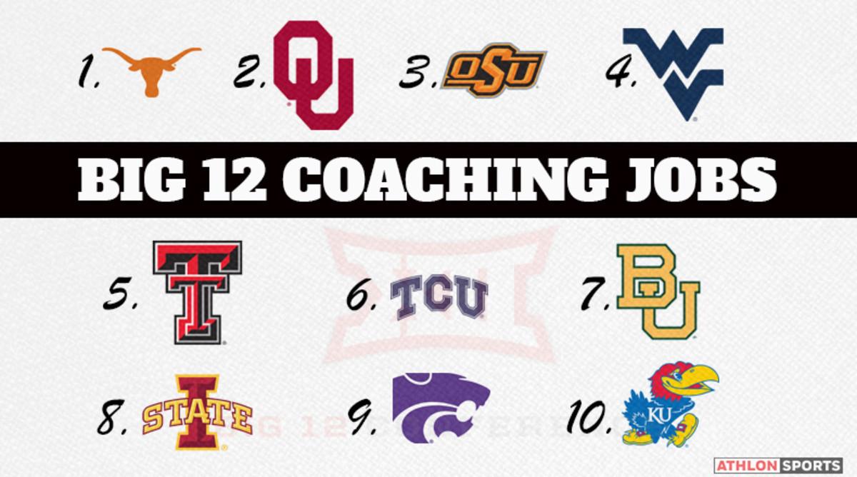 Ranking the Big 12 College Football Coaching Jobs