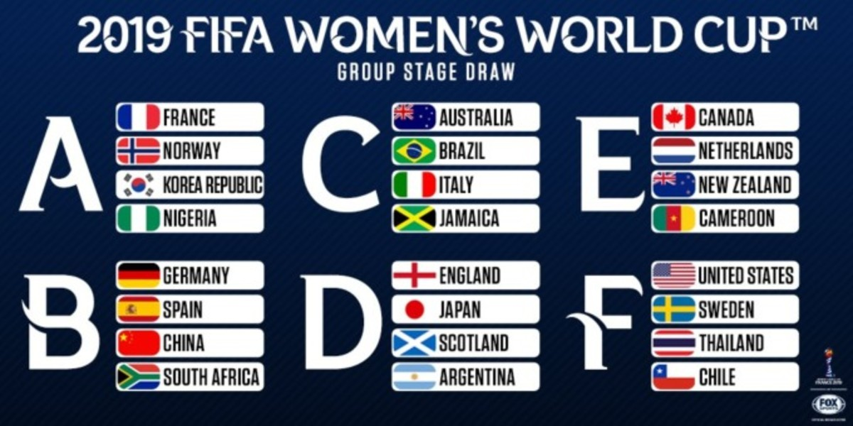 2019 Women's World Cup Groups