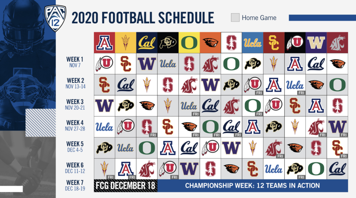 Pac-12 Football: Best Game Every Week of the Revamped 2020 Schedule