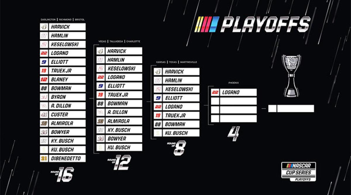 AutoTrader EchoPark Automotive 500 (Texas) NASCAR Preview and Fantasy Predictions