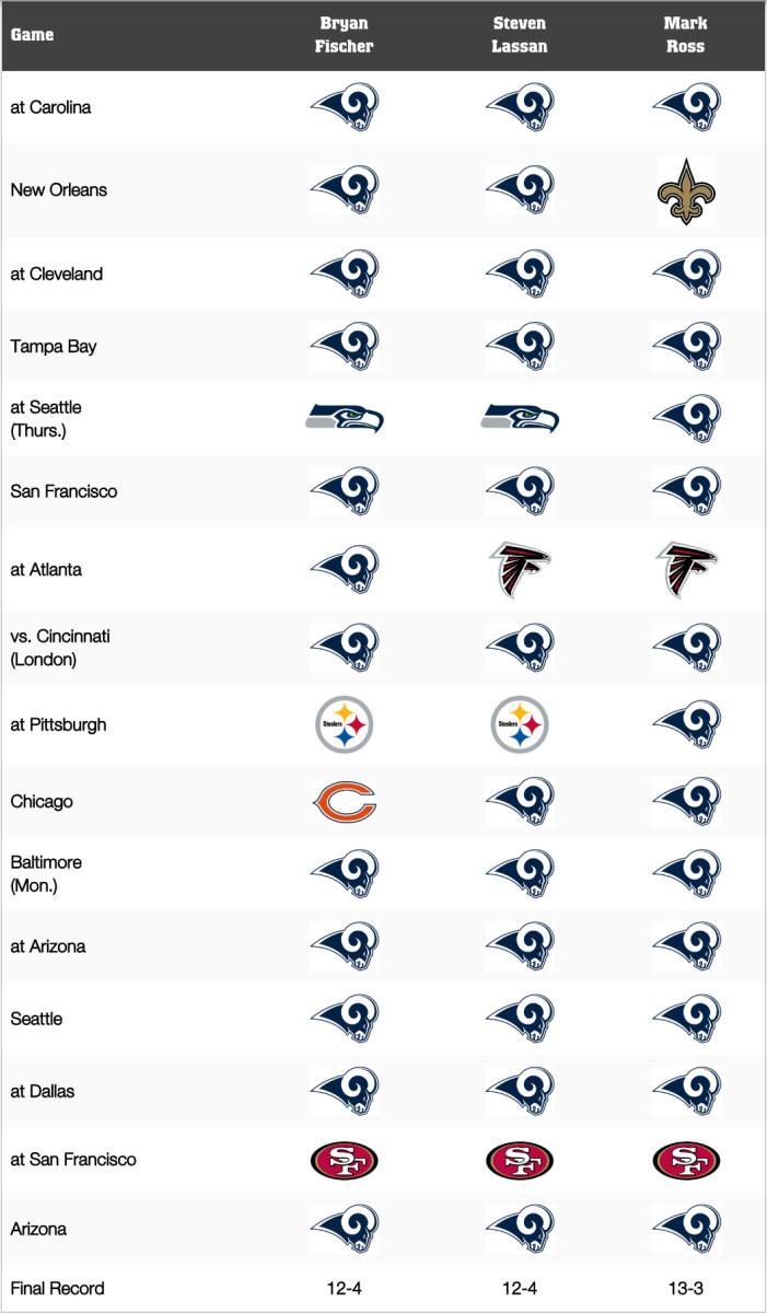 LA Rams game predictions 2019.