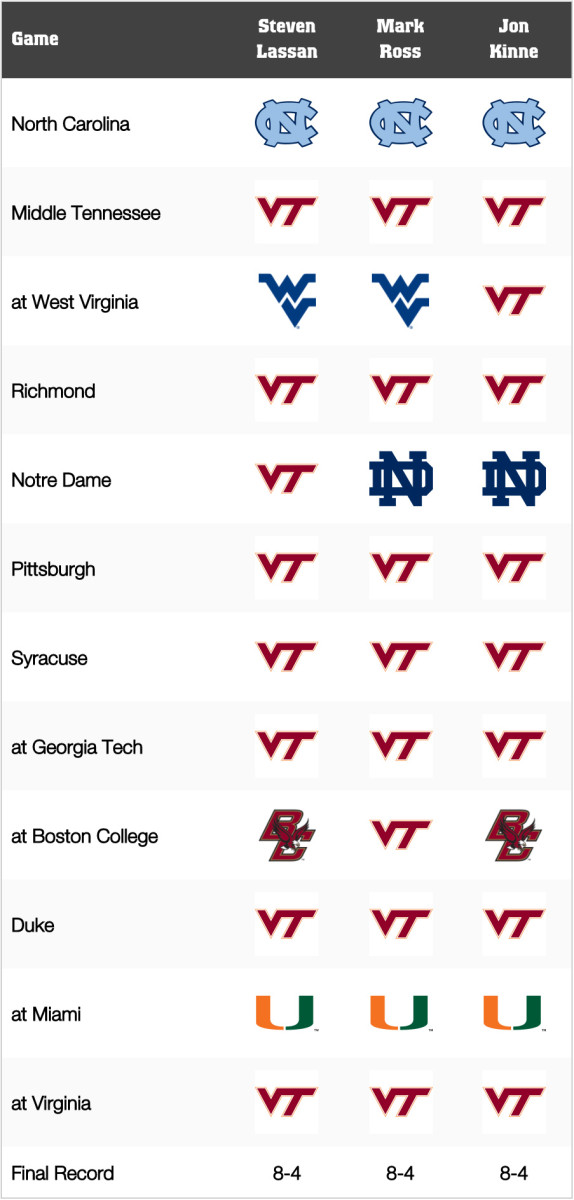 Virginia Tech Football: Game-by-Game Predictions for 2021