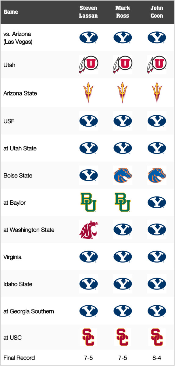BYU Football: Game-by-Game Predictions for 2021