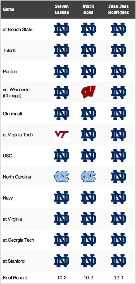 Notre Dame Football: Game-by-Game Predictions for 2021
