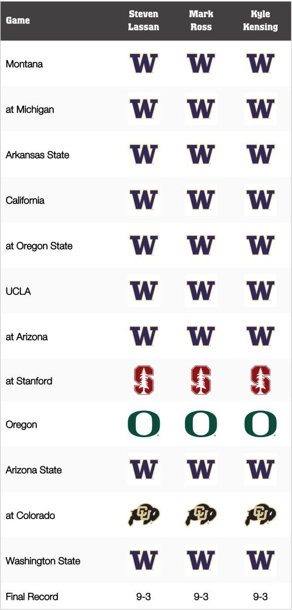 Washington Football: Game-by-Game Predictions for 2021