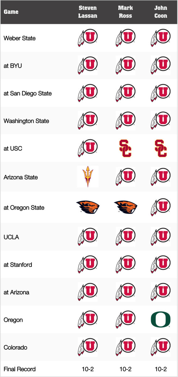 Utah Football: Game-by-Game Predictions for 2021